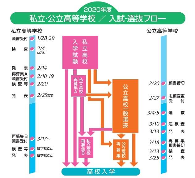 平成29年度 私立・公立高等学校/入試・選抜フロー